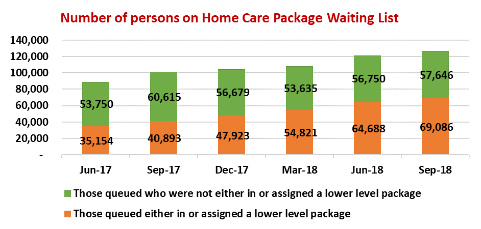 Number-of-persons-on-home-care-package-waiting-list.png