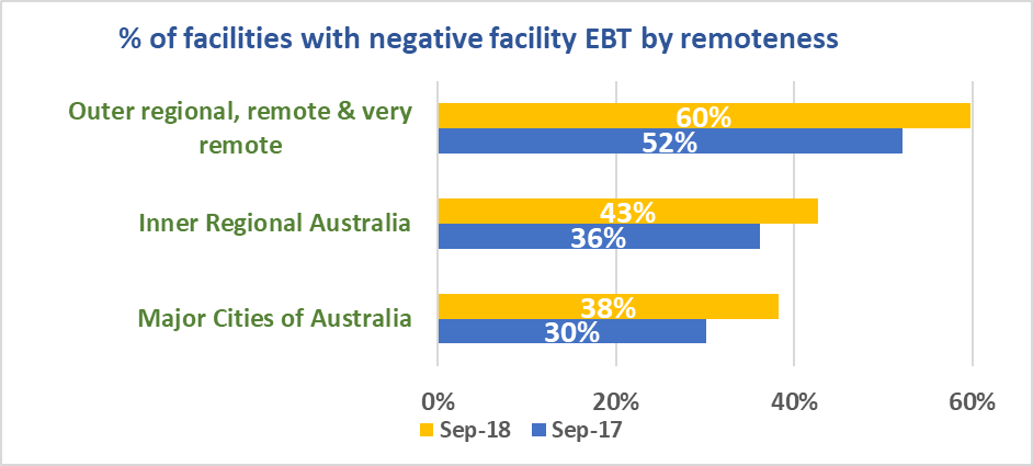 Facilities with negitive facility EBT by remoteness