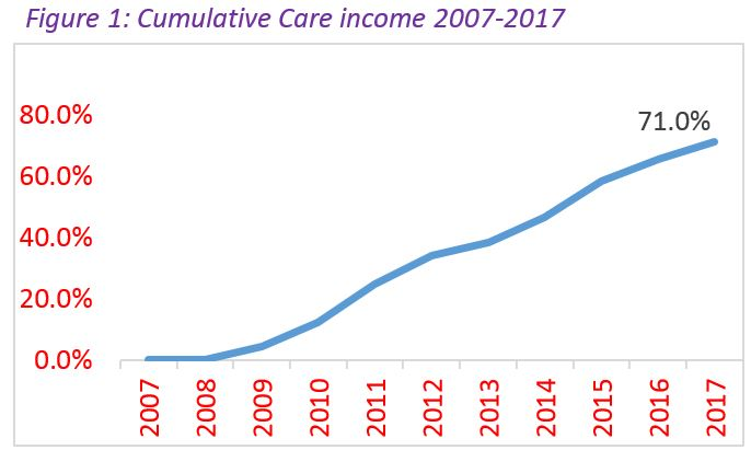 FIGURE 1 Cumulative revenue